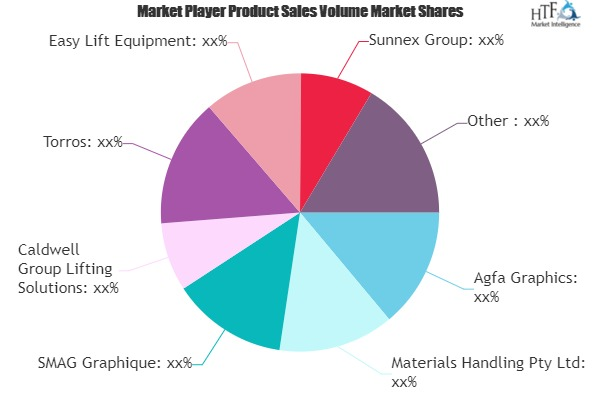 Roll Lifter Market May Set New Growth Story | Agfa Graphics, Materials Handling, SMAG Graphique