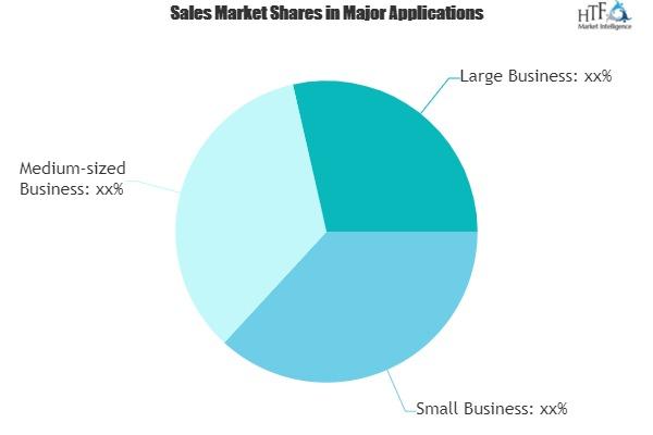 Website Monitoring Services Market Update: Exceeding Expectations|Google, Jetpack, Uptime Robot