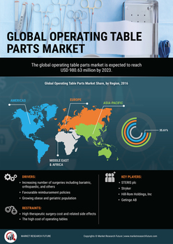 Operating Table Parts Market Global Demand by Size, share, Business Overview, Research Report, Growth Segments and Forecast to 2023