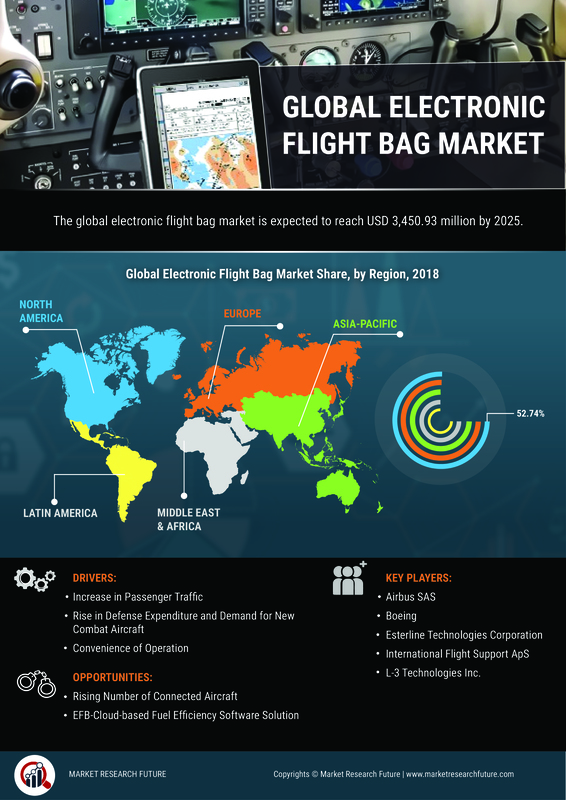 EFBs Market to Rise at Exponential CAGR of ~12% Through 2025| Electronic Flight Bag Industry By Size, Share, Segments, Growth, Technologies, Applications, Key Leaders and Regional Forecast By 2025