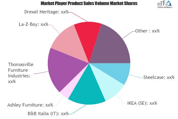 Sofas Market to Witness Huge Growth by 2025 | Steelcase, IKEA, B&B Italia, Ashley Furniture