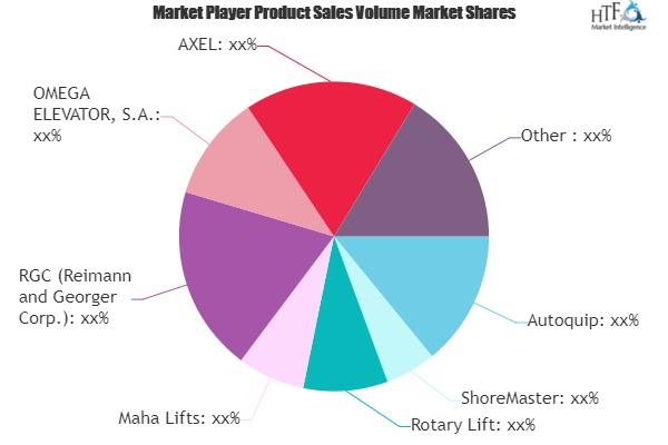 Hydraulic Lift Market to Set Phenomenal Growth by 2025 | Autoquip, ShoreMaster, Rotary Lift, Maha Lifts