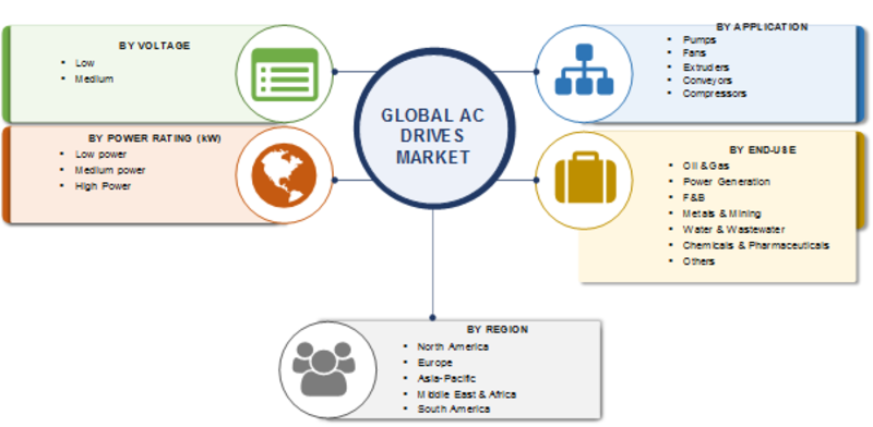 AC Drives Market 2019| Global Analysis by Voltage, Power Rating, Development Strategy, Application, Sales Revenue, Company Profile, Trends and Opportunity Assessment By Forecast 2023