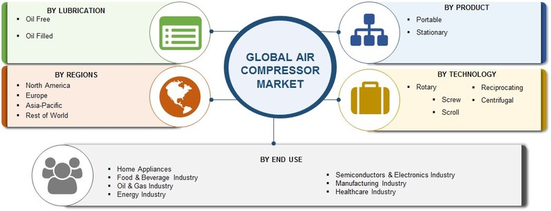 Air Compressor Market Share 2019, Global Size, Focus on Opportunities, Emerging Technologies, Business Strategy, Top Players, Growth Driver and Comprehensive Research Study Till 2023