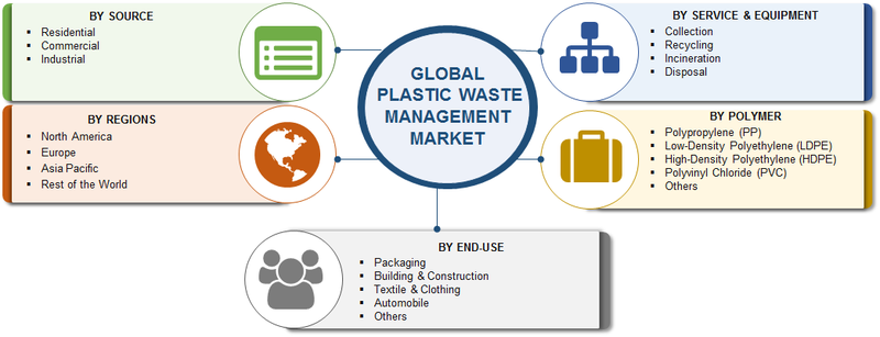 Plastic Waste Management Market 2019 - Industry Analysis, Size, Share, Growth, Trends, Top Key Players, Segmentation And Forecast To 2023