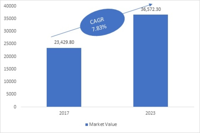 All-Wheel Drive Market 2019 Global Industry Forecast By Size, Share, Future Trends, Growth Factors, Technology, Top Key Players, Business Insights And Regional Outlook 2023