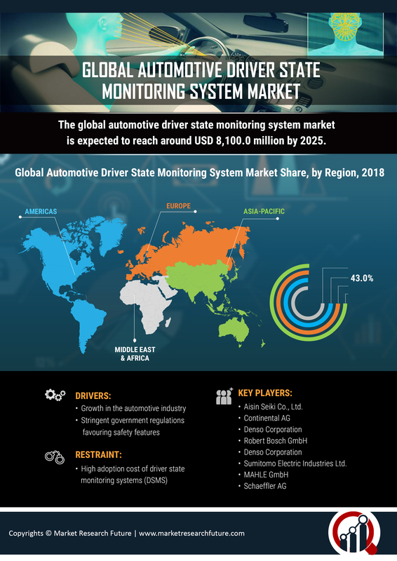 Automotive Driver State Monitoring Systems Market 2019 Global Industry Forecast By Size, Share, Trends, Growth Projections, Business Revenue, Opportunity, Regional And Key Country Analysis To 2023