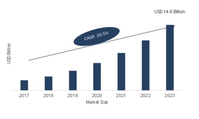 Virtual Reality Gaming Market 2019: Global Size, Share, Growth, Upcoming Technologies, Key Features, Comprehensive Analysis, Future Trends, New Innovations and Forecast till 2023