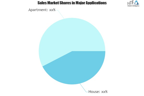 Residential Solar Power Market Is Booming Worldwide with Leading Players|SolarCity, Sunrun, Vivint