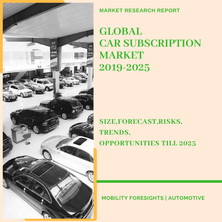 Global Car Subscription Market 2019-2025 | Size-Share-Opportunity Trends