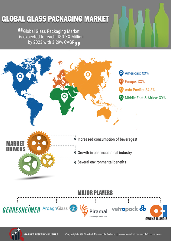 Glass Packaging Market 2019: Global Industry Research and Analysis By Size, Share, Segments, Growth, Pricing, Features, Reviews & Comparison of Alternatives With Competitive Landscape By 2022