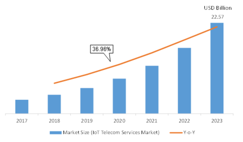 IoT Telecom Services Market 2K19 Overview, Competitors Strategy, Regional Analysis, Share, Growth, Statistics, Competitor Landscape, Key Players Analysis, Trends and Forecasts