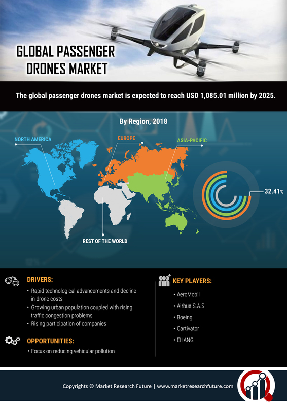Passenger Drones Industry Overview 2019-2025: Flying Cars Market Size, Share, Segments, Growth, Comprehensive Analysis, Opportunity Assessment, Future Estimations and Competitive Landscape