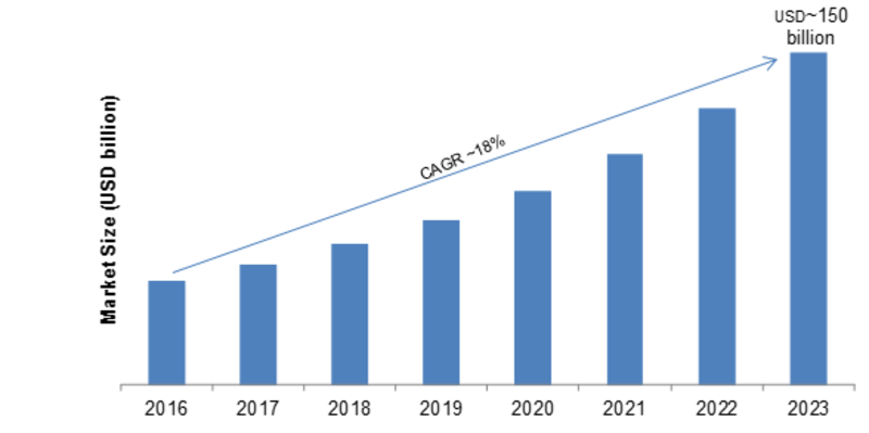 3D Display Market 2019-2023: Key Findings, Emerging Technologies, Regional Study, Business Trends, Global Segments and Future Prospects