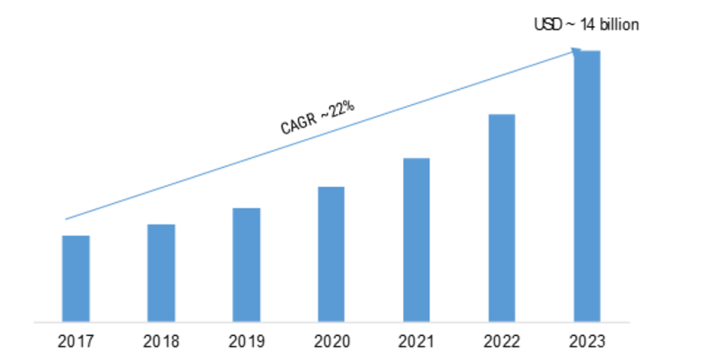 Mobile Application Development Platform Market 2019 – 2023: Business Trends, Global Industry Profit Growth, Sales Revenue and Cost Analysis with Key Company's Profiles
