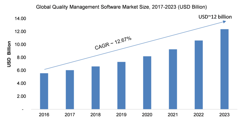 Quality Management Software (QMS) Market 2019 – 2023: Historical Analysis, Business Trends, Global Segments, Size, Share, Industry Profit Growth, Regional Study and Emerging Technologies