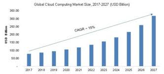 Cloud Computing Market 2019-2028: Global Size, Demand, Growth, Opportunity Analysis, Type, and Application