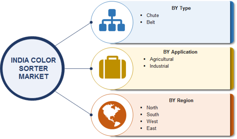 Color Sorter Market 2019 India Industry Share, Size, Key Manufacturers, Growth Factors, Regional, And Competitive Landscape Forecast To 2022