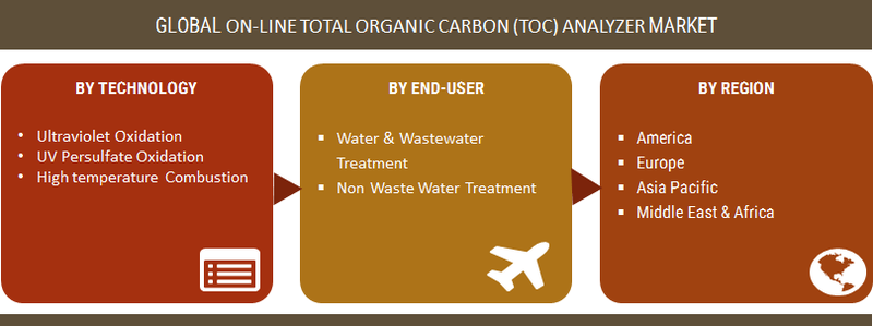 On-line Total Organic Carbon (TOC) Analyzer Market Global Share, Size 2019 Industry Development Analysis, Trends, Growth Factors, CAGR Status, Industry Insights, Top Key Players And Forecast To 2023