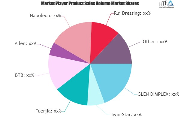 Electric Fireplaces Market to Witness Huge Growth by 2025 | GLEN DIMPLEX, Twin-Star, Fuerjia, BTB