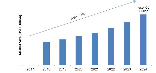 Digital Transformation Healthcare Market 2024 - Splendid Benefits And Trends Of Market By 2024 | ($50 Billion Market) | International Forecast News