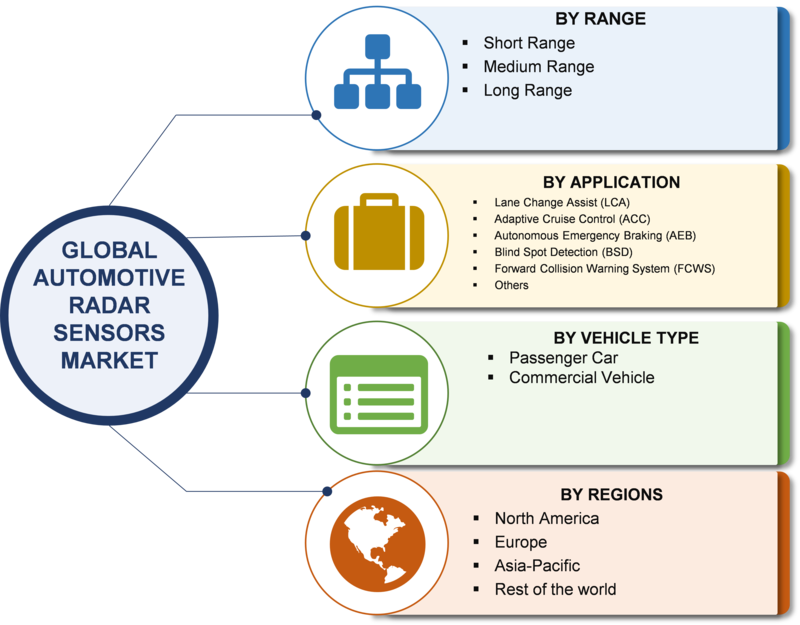 Radar Sensors For Cars Market Global Industry, Size, Share, Trends, Emerging Technologies, Manufacturers and Grow At CAGR Of 19.26% Forecast to 2023