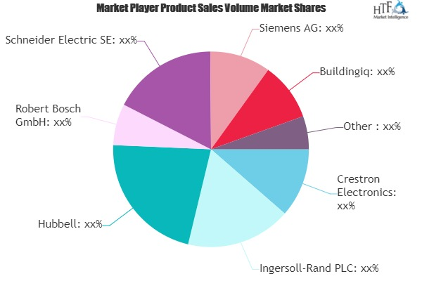 Building Automation & Control Systems Market Is Thriving Worldwide | Hubbell, Schneider Electric SE, Siemens
