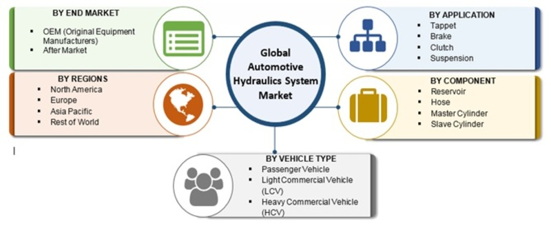 Hydraulics System Market 2019 Global Key Players, Size, Share, Industry Trends, Challenges, Opportunities, Statistics, And Regional Forecast To 2023