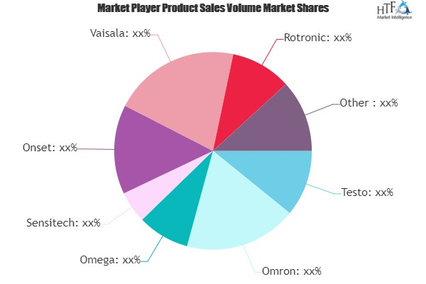 Humidity Recorders Market to Witness Huge Growth by 2025 | Testo, Omron, Omega, Sensitech, Onset
