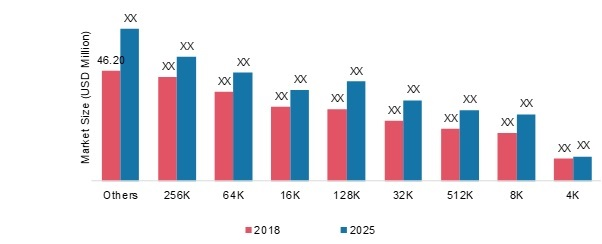 FRAM (Ferroelectric RAM) Market 2019: Industry Technology, Size, Share, Growth Opportunities, Segments, Business Statistics, Competitive Landscape, Future Estimations and Forecast till 2025