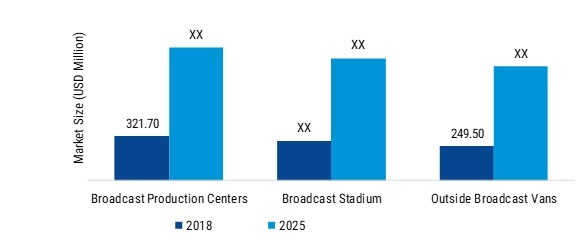 Live IP Broadcast Equipment Market 2019: Emerging Opportunities, Top Leaders Analysis, Size, Trends, Growth Rate, Share, Competitive Landscape, Latest Technologies and Forecast to 2025