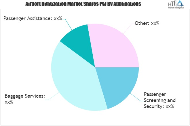 Airport Digitization Market to Witness Huge Growth in The Future | Microsoft, Siemens, SITA