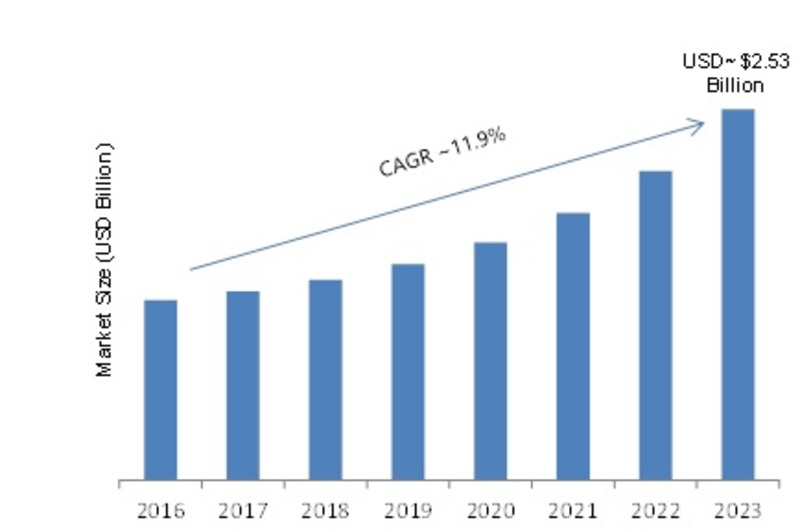 GPS Tracking Device Market 2019 Segmentation, Emerging Technology, Competitive Landscape, Growth Factors, Sales Revenue, Demands by Forecast to 2023