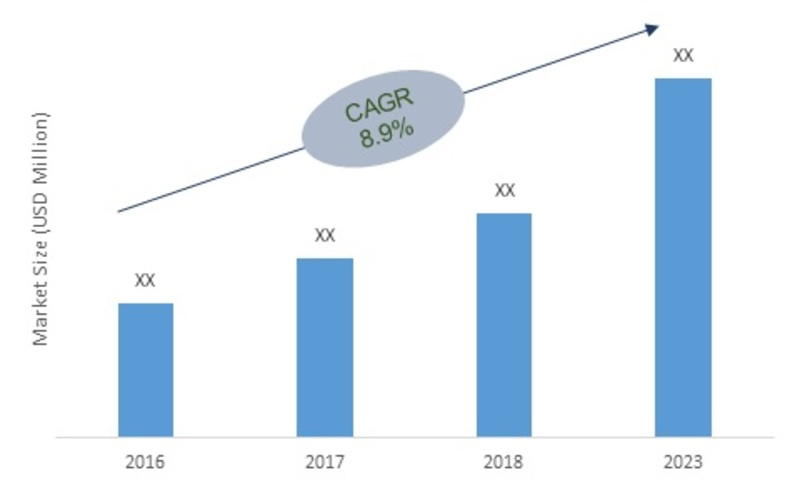 Electronic Stability Control System Market - 2019 Size, Growth, Share, Risk And Opportunity Analysis, Key Players, Regional Trends, Revenue, Competitive Landscape With Global Industry Forecast To 2023