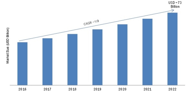 Smart Factory Market 2019 Global Industry Size, Share, Trends, Growth Factors, Opportunities, Sales Revenue, Emerging Technologies by Forecast to 2022