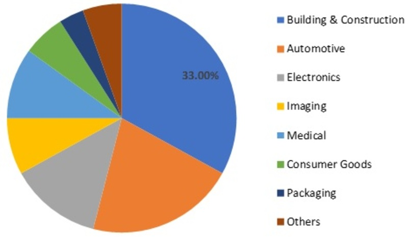 Extrusion Coating Market Size, Industry Growth, Demand Structure, Product Analysis, New Developments, Prominent Key Players, Competitive Analysis and Research Report 2025