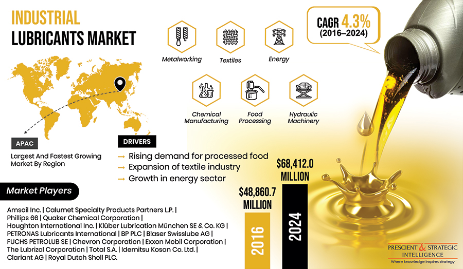 Industrial Lubricants Market to Register Significant Growth Due to Rising Demand for Power