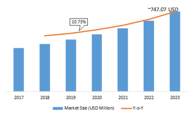 Smart Grid Security Market 2K19: Demand, Overview, Price, Forecasts, Trend Analysis By Component, Type, Future Insights, Market Revenue and Threat Forecast by 2K23
