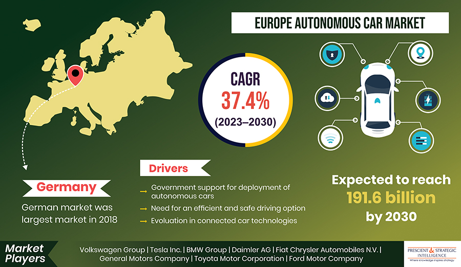 European Fully Autonomous Car Market is Expected to Register a CAGR of 37.4% during 2023–2030