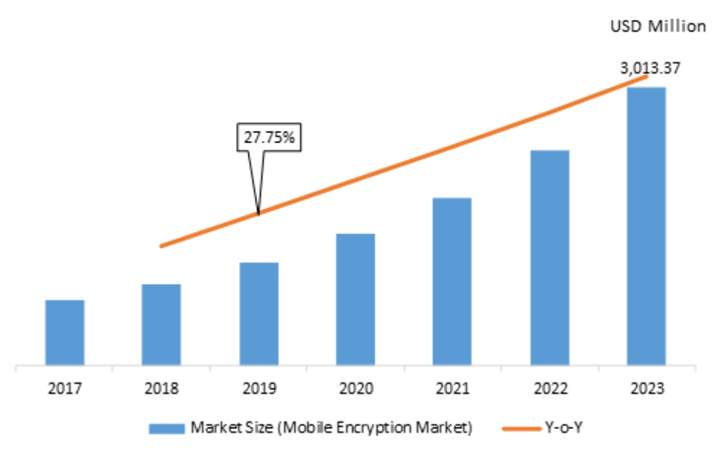 Mobile Encryption Market 2K19 Size, Status, Revenue, Growth Rate, Services, Solutions, Analysis by Global Industry Revenue and Share Forecasts To 2K23