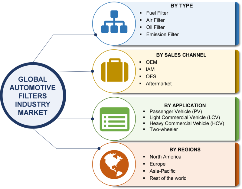 Automotive Filter Market Size, Share, Trends 2019 Global Industry Analysis By Key Players, Growth Insight, Opportunity And Risk Analysis, Demand, Competitive, Regional Landscape With Forecast To 2023