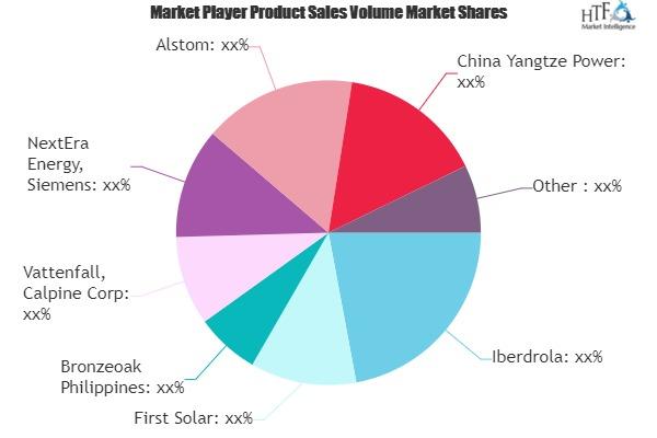 Offshore Hydropower Market Expanding Worldwide with Key Players-  NextEra Energy, Siemens, Alstom