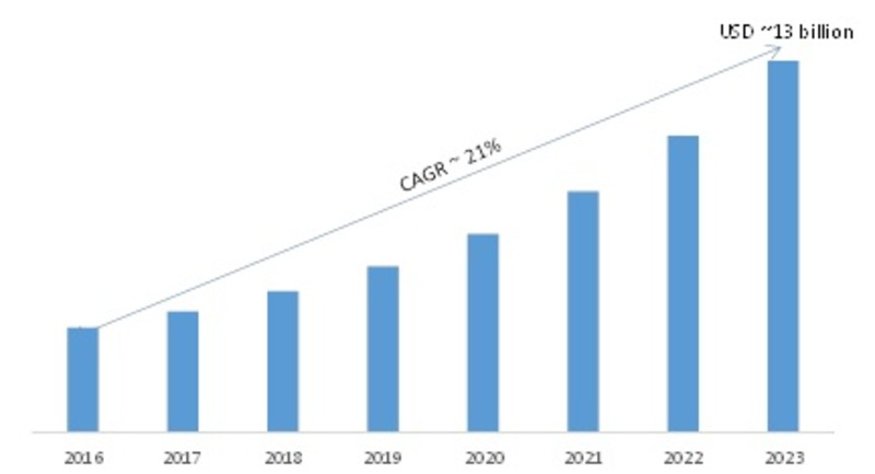 Private Cloud Services Market 2K19 Global Emerging Technologies, Analysis, Business Strategy, Future Plans Development Status, and Trends by Forecast 2K23