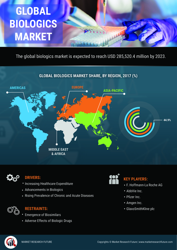 Biologics Market - 2019 Size, Growth, Share, Trends, Key Players, Opportunity, Revenue, Competitive Landscape, Statistics, Regional Analysis With Global Industry Forecast To 2023