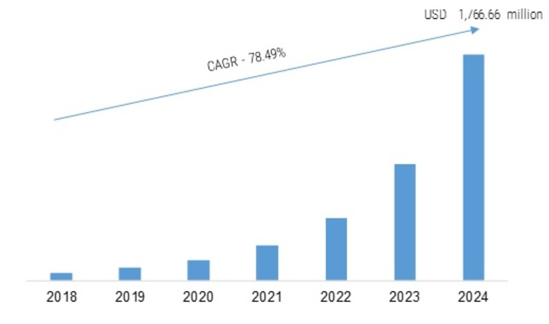 Blockchain in Retail Market 2019 – 2024: Business Top Leaders, Industry Trends, Size, Global Segments and Profit Growth by Regional Forecast