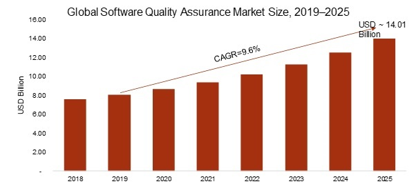 Software Quality Assurance (SQA) Market 2019 – 2025: Emerging Technologies, Top Key Leaders, Business Trends, Industry Profit Growth, Regional Study and Global Segments