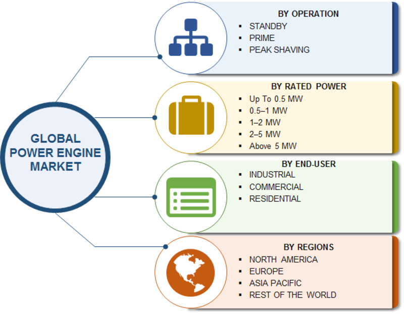 Diesel Power Engine Market 2019: Growth Analysis by Top Manufacturers, Share, Size, Operation, Rated Power, Business Strategies, Opportunities, Recent Trends and Demand by Forecast To 2023