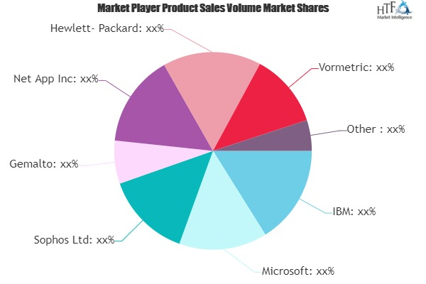 Encryption Software Market May Set New Growth Story | Microsoft, Sophos, Gemalto, Net App