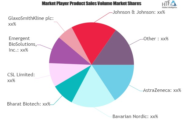 Human Vaccines Market to Witness Huge Growth by 2025 | AstraZeneca, Bavarian Nordic, Bharat Biotech, CSL, Emergent BioSolutions