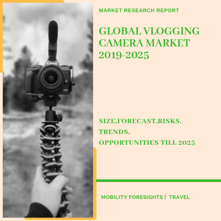 Global Vlogging Camera Market 2019-2025 | Size- Share-Opportunity-Trends